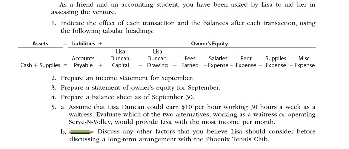 As a friend and an accounting student, you have been asked by Lisa to aid her in assessing the venture. 1. Indicate the effect of each transaction and the balances after each transaction, using the following tabular headings: = Liabilities + Owner's Equity Assets Lisa Lisa Salaries Accounts Duncan, Duncan, Fees Rent Supplies Misc. Cash Supplies Earned Expense Expense - Expense - Expense Payable Capital Drawing 2. Prepare an income statement for September 3. Prepare a statement of owner's equity for September 4. Prepare a balance sheet as of September 30 5. a. Assume that Lisa Duncan could earn $10 per hour working 30 hours a week as a waitress. Evaluate which of the two alternatives, working as a waitress or operating Serve-N-Volley, would provide Lisa with the most income per month Discuss any other factors that you believe Lisa should consider before b. discussing a long-term arrangement with the Phoenix Tennis Club.