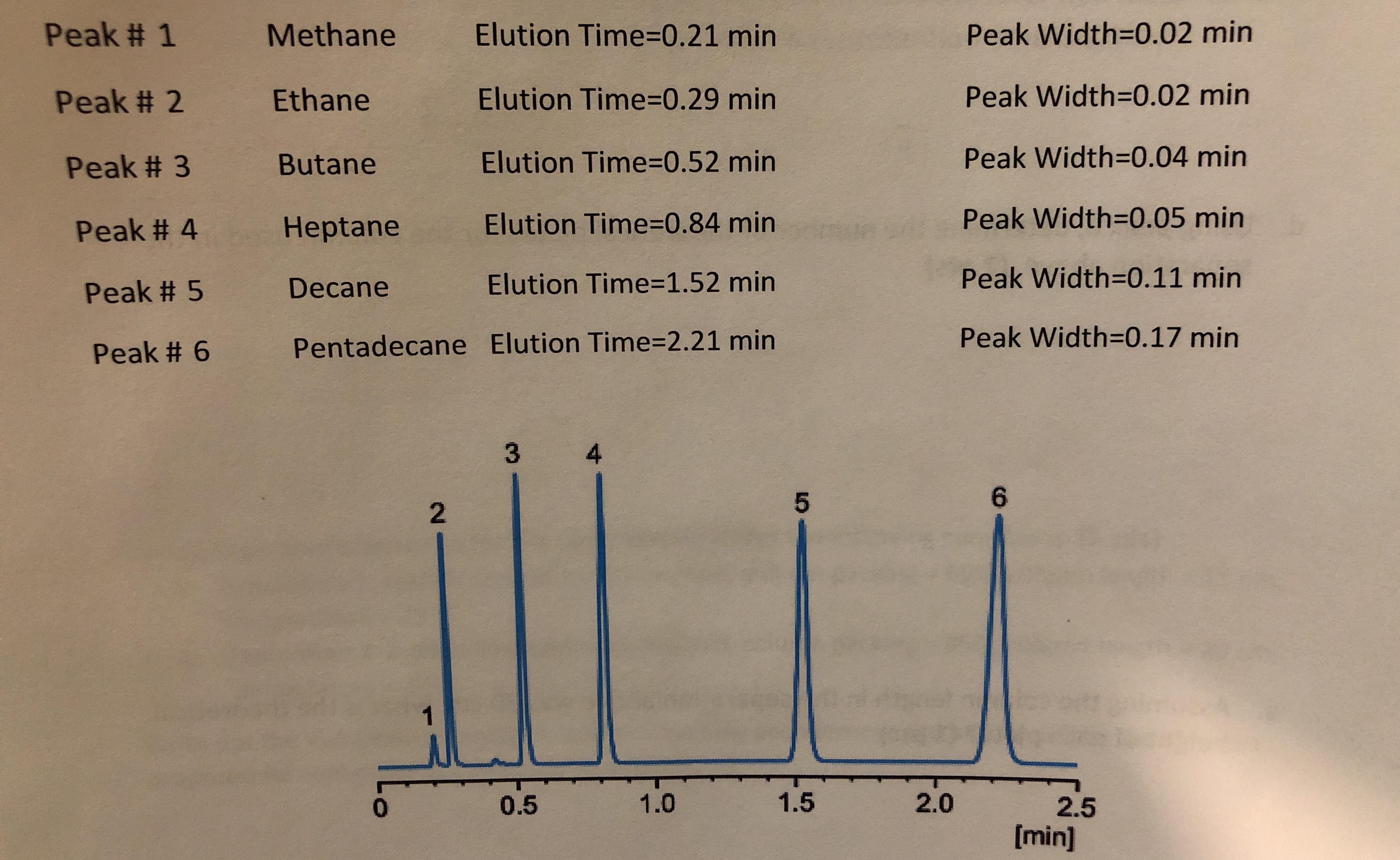 Peak # 1 Elution Time=0.21 min Peak Width=D0.02 min Methane Peak Width-D0.02 min Elution Time3D0.29 min Ethane Peak # 2 Peak Width=0.04 min Elution Time=0.52 min Butane Peak # 3 Peak Width=0.05 min Elution Time3D0.84 min Heptane Peak # 4 Peak Width=0.11 min Elution Time=1.52 min Decane Peak # 5 Peak Width=0.17 min Pentadecane Elution Time32.21 min Peak # 6 4 6. 1.5 2.0 1.0 0.5 2.5 [min] 2.