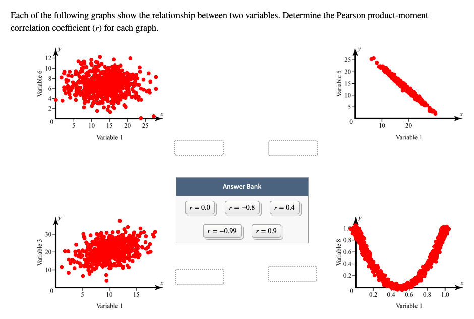 Each of the following graphs show the relationship between two variables. Determine the Pearson product-moment correlation coefficient (r) for each graph. 12 25- 10- n20- 8- 6- 15- 4 10- 2- 5- 0 0 20 0 10 20 Variable Variable Answer Bank r0.0 r0.8 r0.4 r 0.99 30- r0,9 oo 0.8- 20- 0.6- 0.4- 10- 0.2 0 5 10 0 15 0.2 0.4 0.6 0.8 10 Variable Variable Variable 3 Variable 6 Variable 8 Variable 5