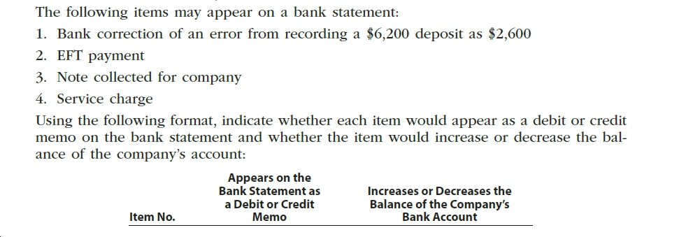 The following items may appear on a bank statement: 1. Bank correction of an error from recording a $6,200 deposit as $2,600 2. EFT payment 3. Note collected for company 4. Service charge Using the following format, indicate whether each item would appear as a debit or credit memo on the bank statement and whether the item would increase or decrease the bal- ance of the company's account: Appears on the Bank Statement as Increases or Decreases the Balance of the Company's Bank Account a Debit or Credit Memo Item No.