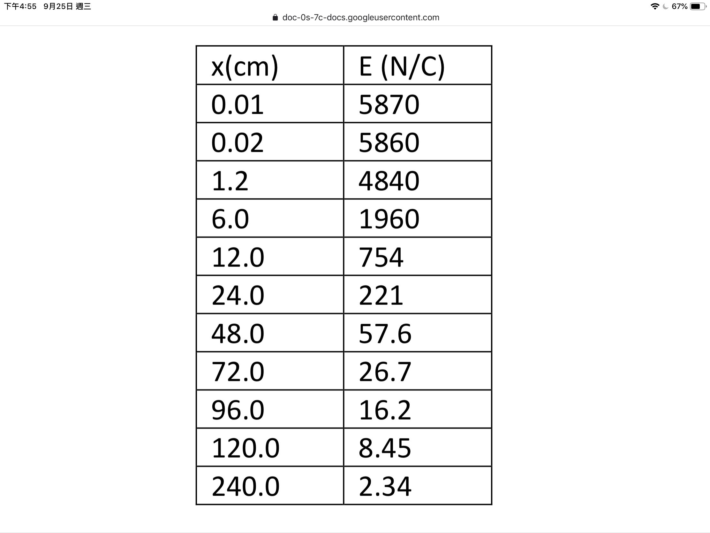 下午4:55 9月25日週三 67% doc-Os-7c-docs.googleusercontent.com E (N/C) x(cm) 0.01 5870 0.02 5860 1.2 4840 6.0 1960 12.0 754 221 24.0 48.0 57.6 26.7 72.0 96.0 16.2 8.45 120.0 240.0 2.34