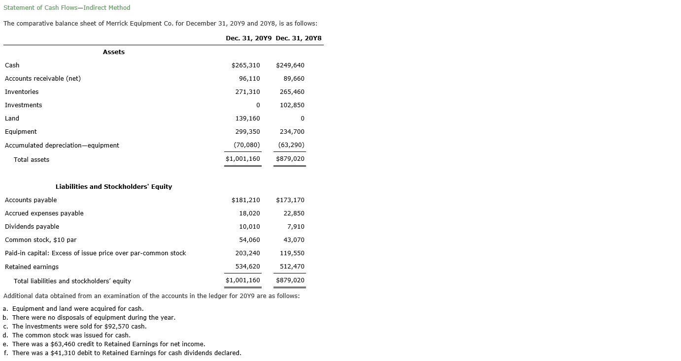 Statement of Cash Flows-Indirect Method The comparative balance sheet of Merrick Equipment Co. for December 31, 20Y9 and 20Y8, is as follows: Dec. 31, 20Y9 Dec. 31, 20Y8 Assets Cash $265,310 $249,640 Accounts receivable (net) 96,110 89,660 265,460 Inventories 271,310 Investments 102,850 Land 139,160 0 299,350 Equipment 234,700 Accumulated depreciation-equipment (70,080) (63,290) $1,001,160 $879,020 Total assets Liabilities and Stockholders' Equity Accounts payable $181,210 $173,170 Accrued expenses payable 18,020 22,850 Dividends payable 10,010 7,910 Common stock, $10 par 54,060 43,070 Paid-in capital: Excess of issue price over par-common stock 203,240 119,550 Retained earnings 534,620 512,470 Total liabilities and stockholders' equity $1,001,160 $879,020 Additional data obtained from an examination of the accounts in the ledger for 20Y9 are as follows: a. Equipment and land were acquired for cash b. There were no disposals of equipment during the year. c. The investments were sold for $92,570 cash d. The common stock was issued for cash. e. There was a $63,460 credit to Retained Earnings for net income. f. There was a $41,310 debit to Retained Earnings for cash dividends declared.