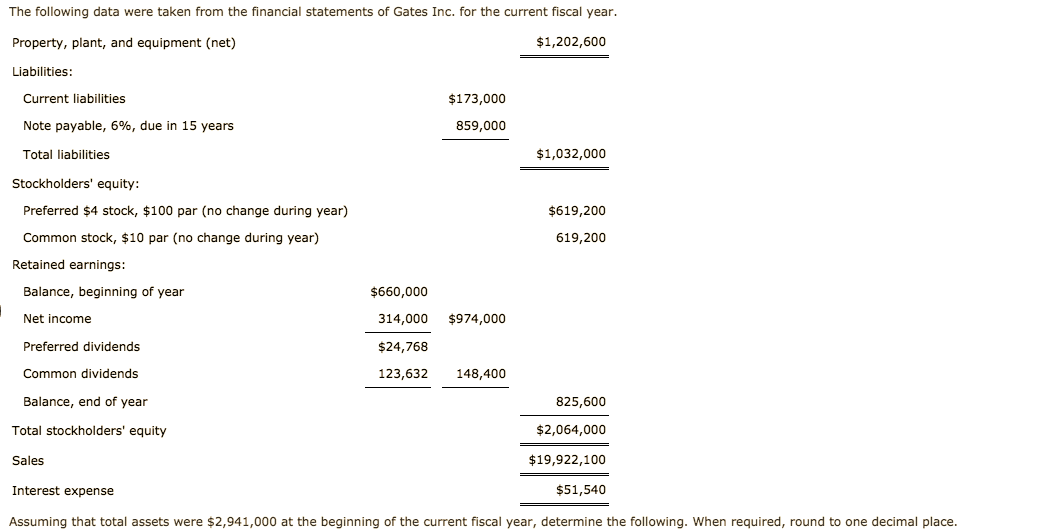 The following data were taken from the financial statements of Gates Inc. for the current fiscal year. $1,202,600 Property, plant, and equipment (net) Liabilities: $173,000 Current liabilities 859,000 Note payable, 6%, due in 15 years $1,032,000 Total liabilities Stockholders' equity: Preferred $4 stock, $100 par (no change during year) $619,200 Common stock, $10 par (no change during year) 619,200 Retained earnings: $660,000 Balance, beginning of year Net income $974,000 314,000 Preferred dividends $24,768 148,400 Common dividends 123,632 Balance, end of year 825,600 Total stockholders' equity $2,064,000 $19,922,100 Sales Interest expense $51,540 Assuming that total assets were $2,941,000 at the beginning of the current fiscal year, determine the following. When required, round to one decimal place.