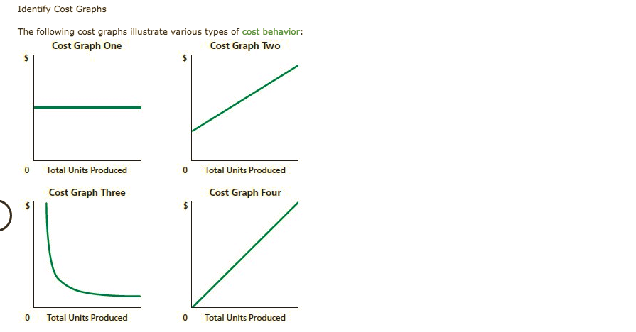 Identify Cost Graphs The following cost graphs illustrate various types of cost behavior: Cost Graph One Cost Graph Two 0 Total Units Produced 0 Total Units Produced Cost Graph Three Cost Graph Four 0 Total Units Produced Total Units Produced