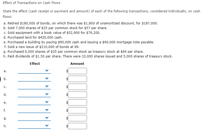 Effect of Transactions on Cash Flows State the effect (cash receipt or payment and amount) of each of the following transactions, considered individually, on cash flows a. Retired $180,000 of bonds, on which there was $1,800 of unamortized discount, for $187,000. b. Sold 7,000 shares of $25 par common stock for $57 per share. c. Sold equipment with a book value of $52,900 for $76,200 d. Purchased land for $420,000 cash. e. Purchased a building by paying $90,000 cash and issuing a $90,000 mortgage note payable. f. Sold a new issue of $210,000 of bonds at 99 g. Purchased 6,00o0 shares of $35 par common stock as treasury stock at $64 per share. h. Paid dividends of $1.50 per share. There were 33,000 shares issued and 5,000 shares of treasury stock. Effect Amount а. b. с. d. е. f. g. h.