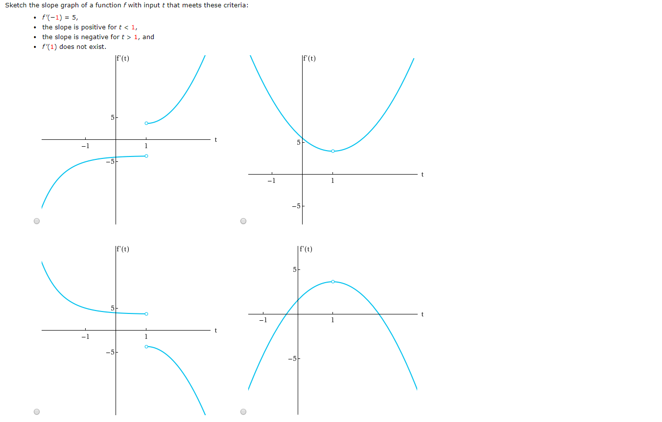 Sketch the slope graph of a function f with input t that meets these criteria f(-1) 5 the slope is positive for t < 1, the slope is negative for t 1, and f'(1) does not exist  f'(t) f'(t) -1 -5 If'(t)  f'(t) 5+ 5