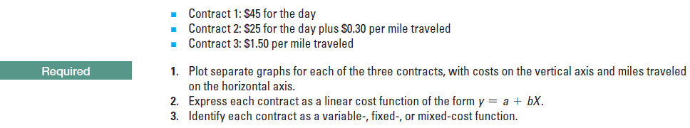 Contract 1: $45 for the day Contract 2: $25 for the day plus SO.30 per mile traveled • Contract 3: $1.50 per mile traveled Plot separate graphs for each of the three contracts, with costs on the vertical axis and miles traveled on the horizontal axis. Express each contract as a linear cost function of the form y = a + bX. Identify each contract as a variable-, fixed-, or mixed-cost function. Required 1. 2. 3.