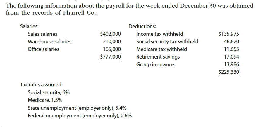The following information about the payroll for the week ended December 30 was obtained from the records of Pharrell Co.: Salaries: Deductions: $402,000 Sales salaries Income tax withheld $135,975 Social security tax withheld 46,620 Warehouse salaries 210,000 Office salaries Medicare tax withheld 165,000 11,655 Retirement savings $777,000 17,094 Group insurance 13,986 $225,330 Tax rates assumed: Social security, 6% Medicare, 1.5% State unemployment (employer only), 5.4% Federal unemployment (employer only), 0.6%