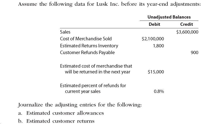 Assume the following data for Lusk Inc. before its year-end adjustments: Unadjusted Balances Debit Credit $3,600,000 Sales $2,100,000 Cost of Merchandise Sold Estimated Returns Inventory 1,800 Customer Refunds Payable 900 Estimated cost of merchandise that $15,000 will be returned in the next year Estimated percent of refunds for current year sales 0.8% Journalize the adjusting entries for the following: a. Estimated customer allowances b. Estimated customer returns