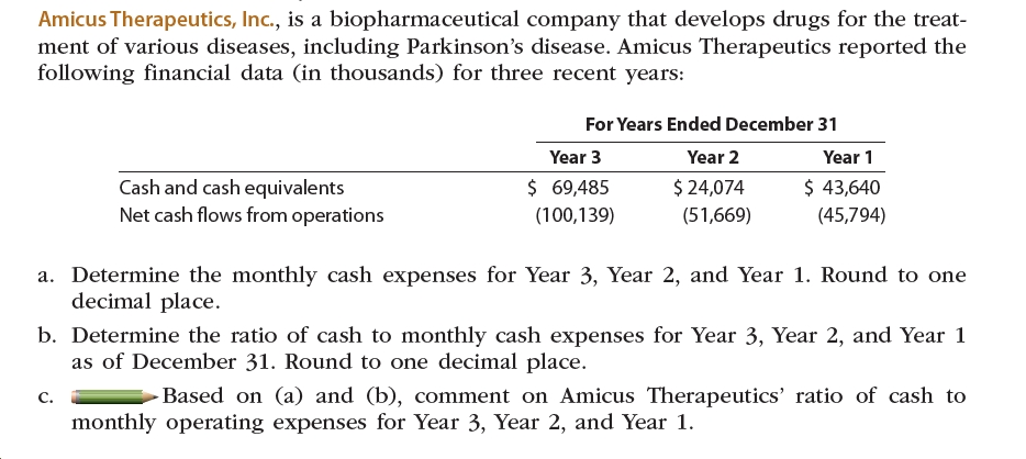 Amicus Therapeutics, Inc., is a biopharmaceutical company that develops drugs for the treat- ment of various diseases, including Parkinson's disease. Amicus Therapeutics reported the following financial data (in thousands) for three recent years: For Years Ended December 31 Year 2 Year 3 Year 1 Cash and cash equivalents Net cash flows from operations $ 69,485 $ 24,074 $ 43,640 (100,139) (45,794) (51,669) a. Determine the monthly cash expenses for Year 3, Year 2, and Year 1. Round to one decimal place. b. Determine the ratio of cash to monthly cash expenses for Year 3, Year 2, and Year 1 as of December 31. Round to one decimal place. Based on (a) and (b), comment on Amicus Therapeutics' ratio of cash to C. monthly operating expenses for Year 3, Year 2, and Year 1.