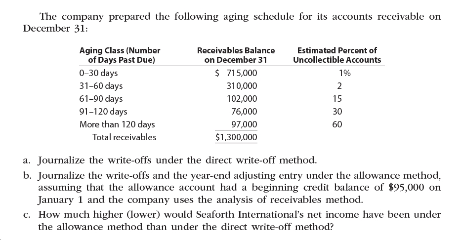 The company prepared the following aging schedule for its accounts receivable on December 31: Aging Class (Number of Days Past Due) Estimated Percent of Uncollectible Accounts Receivables Balance on December 31 $ 715,000 0-30 days 31-60 days 61-90 days 91-120 days More than 120 days 1% 310,000 102,000 15 76,000 30 97,000 60 Total receivables $1,300,000 a. Journalize the write-offs under the direct write-off method. b. Journalize the write-offs and the year-end adjusting entry under the allowance method, assuming that the allowance account had a beginning credit balance of $95,000 on January 1 and the company uses the analysis of receivables method. c. How much higher (lower) would Seaforth International's net income have been under the allowance method than under the direct write-off method?