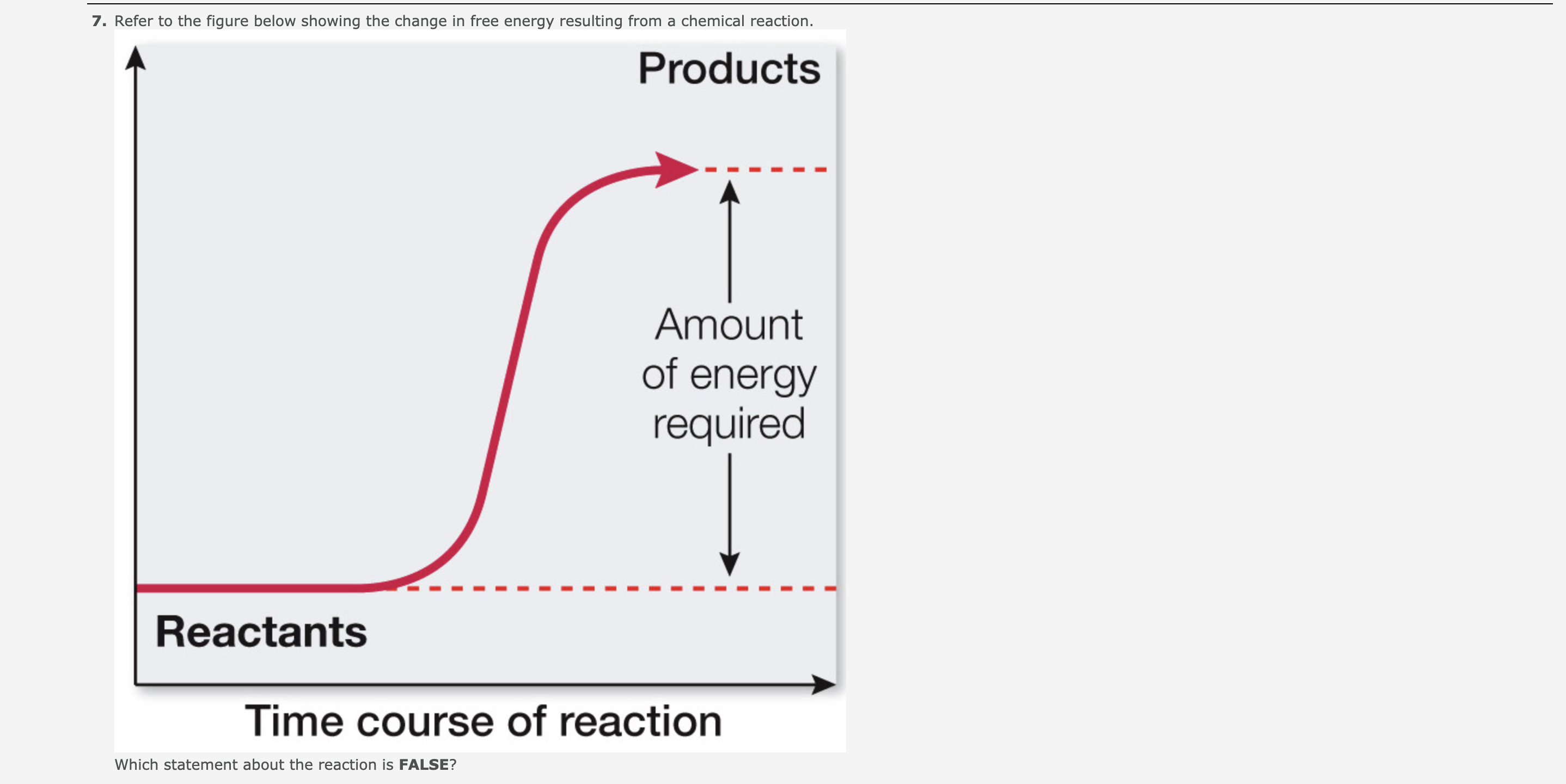 7. Refer to the figure below showing the change in free energy resulting from a chemical reaction. Products Amount of energy required Reactants Time course of reaction Which statement about the reaction is FALSE?
