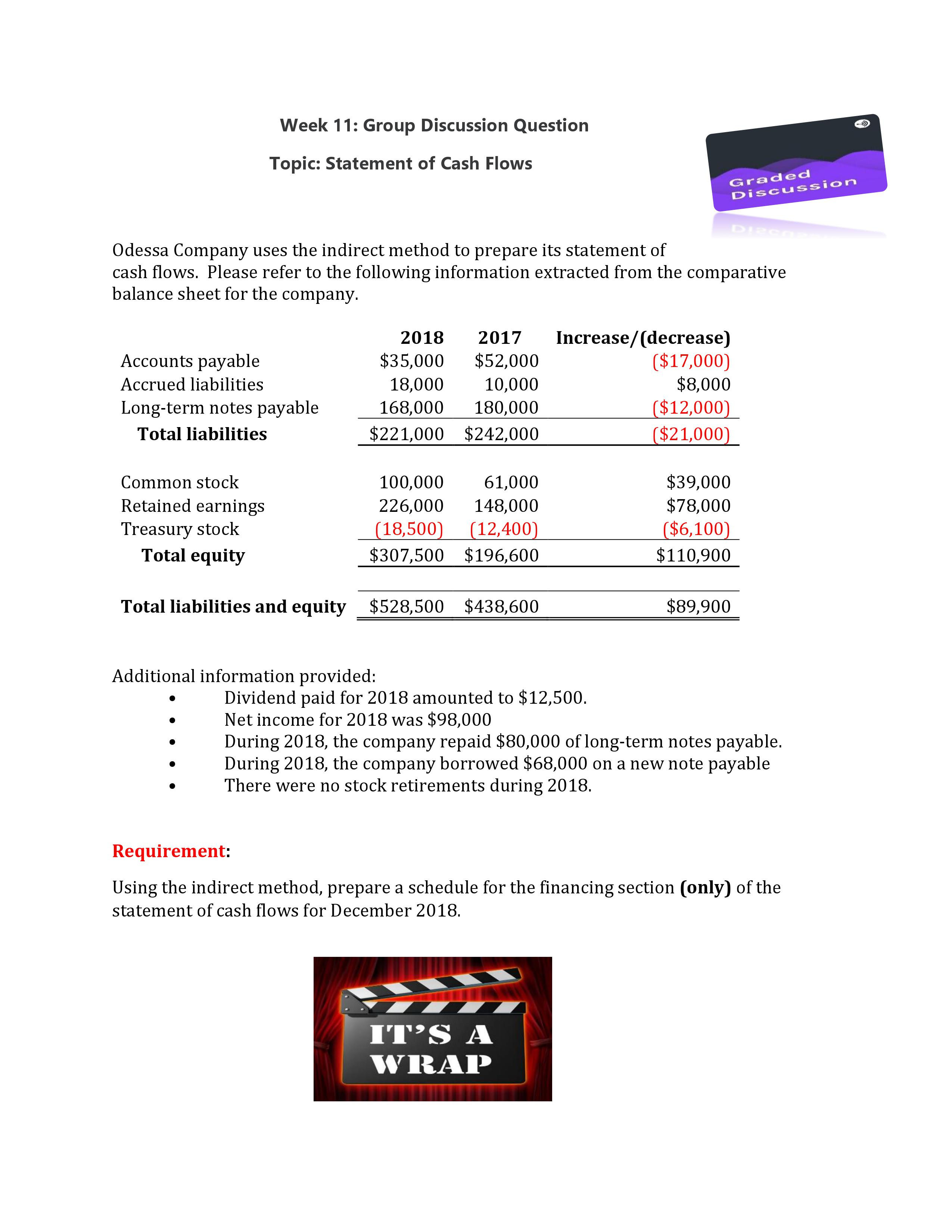 Week 11: Group Discussion Question Topic: Statement of Cash Flows Graded Discussion DIRCO Odessa Company uses the indirect method to prepare its statement of cash flows. Please refer to the following information extracted from the comparative balance sheet for the company Increase/(decrease) ($17,000) $8,000 ($12,000) ($21,000) 2017 2018 Accounts payable $35,000 $52,000 Accrued liabilities 18,000 10,000 Long-term notes payable 168,000 180,000 $221,000 $242,000 Total liabilities $39,000 $78,000 Common stock 100,000 61,000 Retained earnings 226,000 148,000 (18,500) (12,400) $307,500 $196,600 Treasury stock Total equity ($6,100) $110,900 $528,500 $438,600 $89,900 Total liabilities and equity Additional information provided: Dividend paid for 2018 amounted to $12,500. Net income for 2018 was $98,000 During 2018, the company repaid $80,000 of long-term notes payable. During 2018, the company borrowed $68,000 on a new note payable There were no stock retirements during 2018. Requirement: Using the indirect method, prepare a schedule for the financing section (only) of the statement of cash flows for December 2018 IT'S A WRAP