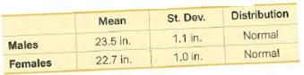 Distribution St. Dev. Mean Normal 1.1 in. 23.5 in. Males Normal 1.0 in. 22.7 in. Females