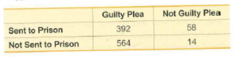 Not Guilty Plea Guilty Plea Sent to Prison 392 58 Not Sent to Prison 564 14