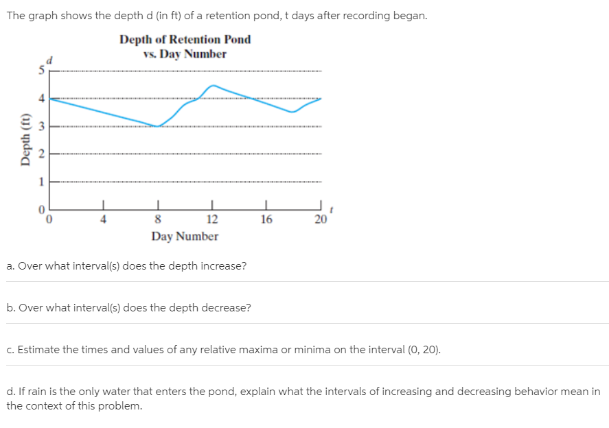 The graph shows the depth d (in ft) of a retention pond, t days after recording began. Depth of Retention Pond vs. Day Number 4 4 12 16 20 Day Number a. Over what interval(s) does the depth increase? b. Over what interval(s) does the depth decrease? c. Estimate the times and values of any relative maxima or minima on the interval (0, 20). d. If rain is the only water that enters the pond, explain what the intervals of increasing and decreasing behavior mean in the context of this problem. 3. 2. Depth (ft)