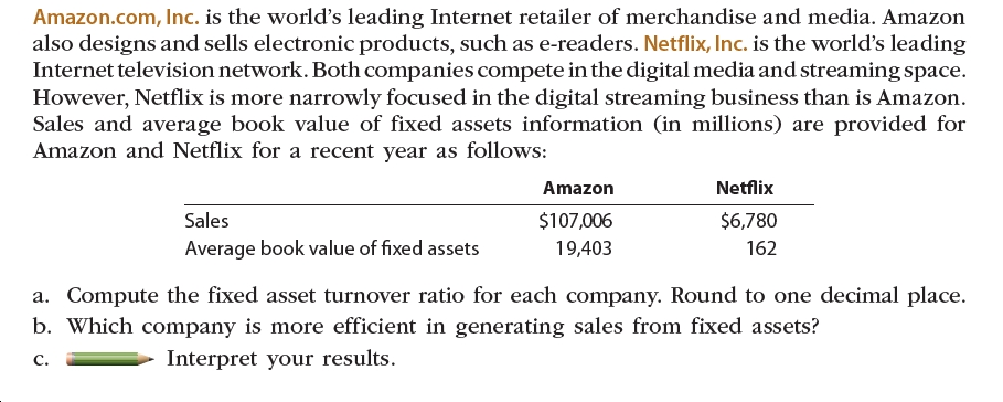 Amazon.com, Inc. is the world's leading Internet retailer of merchandise and media. Amazon also designs and sells electronic products, such as e-readers. Netflix, Inc. is the world's leading Internet television network. Both companies compete in the digital media and streaming space. However, Netflix is more narrowly focused in the digital streaming business than is Amazon. Sales and average book value of fixed assets information (in millions) are provided for Amazon and Netflix for a recent year as follows: Netflix Amazon Sales $107,006 $6,780 Average book value of fixed assets 19,403 162 a. Compute the fixed asset turnover ratio for each company. Round to one decimal place. b. Which company is more efficient in generating sales from fixed assets? Interpret your results. C.