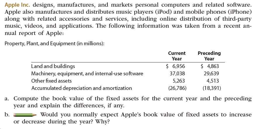 Apple Inc. designs, manufactures, and markets personal computers and related software. Apple also manufactures and distributes music players (iPod) and mobile phones (iPhone) along with related accessories and services, including online distribution of third-party music, videos, and applications. The following information was taken from a recent an- nual report of Apple: Property, Plant, and Equipment (in millions): Preceding Year Current Year Land and buildings $ 6,956 $ 4,863 Machinery, equipment, and internal-use software Other fixed assets 37,038 29,639 5,263 4,513 Accumulated depreciation and amortization (26,786) (18,391) a. Compute the book value of the fixed assets for the current year and the preceding year and explain the differences, if any. Would you normally expect Apple's book value of fixed assets to increase b. or decrease during the year? Why?