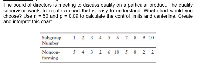 The board of directors is meeting to discuss quality on a particular product. The quality supervisor wants to create a chart that is easy to understand. What chart would you choose? Use n = 50 and p 0.09 to calculate the control limits and centerline. Create and interpret this chart. 12 3 4 5 6 7 8 9 10 Subgroup Number 54 3 26 18 5 Noncon- 8 2 2 forming