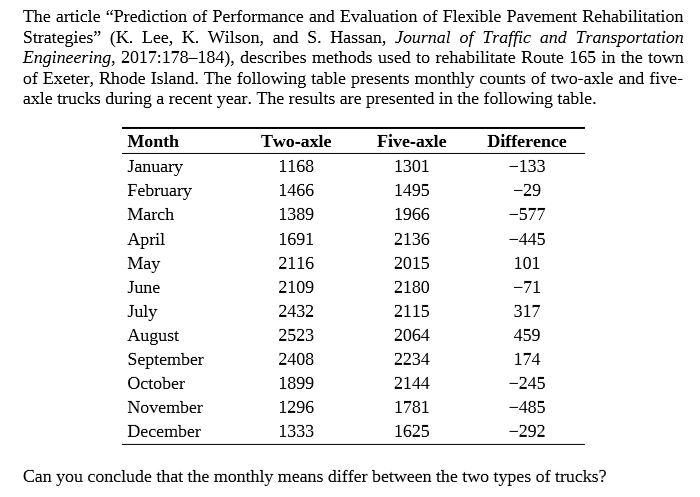 """The article """"Prediction of Performance and Evaluation of Flexible Pavement Rehabilitation Strategies"""" (K. Lee, K. Wilson, and S. Hassan, Journal of Traffic and Transportation Engineering, 2017:178–184), describes methods used to rehabilitate Route 165 in the town of Exeter, Rhode Island. The following table presents monthly counts of two-axle and five- axle trucks during a recent year. The results are presented in the following table. Month Two-axle Five-axle Difference January 1168 1301 -133 February 1466 1495 -29 March 1389 1966 -577 2136 April May 1691 -445 2116 2015 101 June 2109 2180 -71 2115 July August September 2432 317 2523 2064 459 2408 2234 174 October 1899 2144 -245 November 1296 1781 -485 December 1333 1625 -292 Can you conclude that the monthly means differ between the two types of trucks?"""
