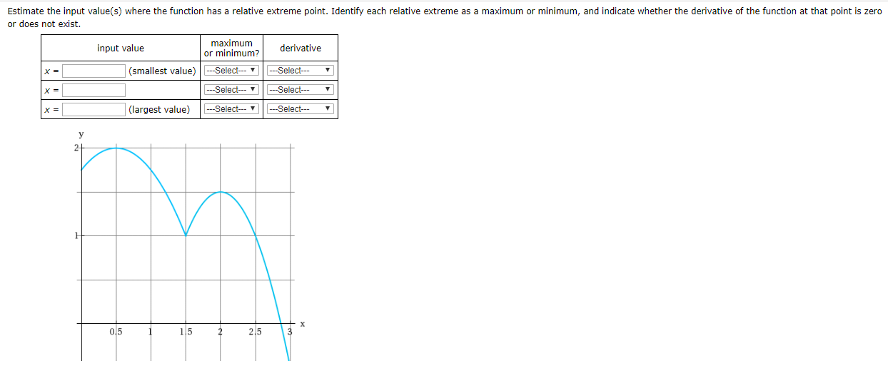 Estimate the input value(s) where the function has a relative extreme point. Identify each relative extreme as a maximum or minimum, and indicate whether the derivative of the function at that point is zero or does not exist maximum or minimum? input value derivative Select (smallest value) Select ' -Select Select --Select --Select (largest value) y 2 0.5 3 15 2 2.5