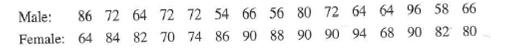 66 56 80 72 64 64 96 58 66 86 72 64 72 72 54 Male: Female: 64 84 82 70 74 86 90 88 90 90 94 68 90 82 80