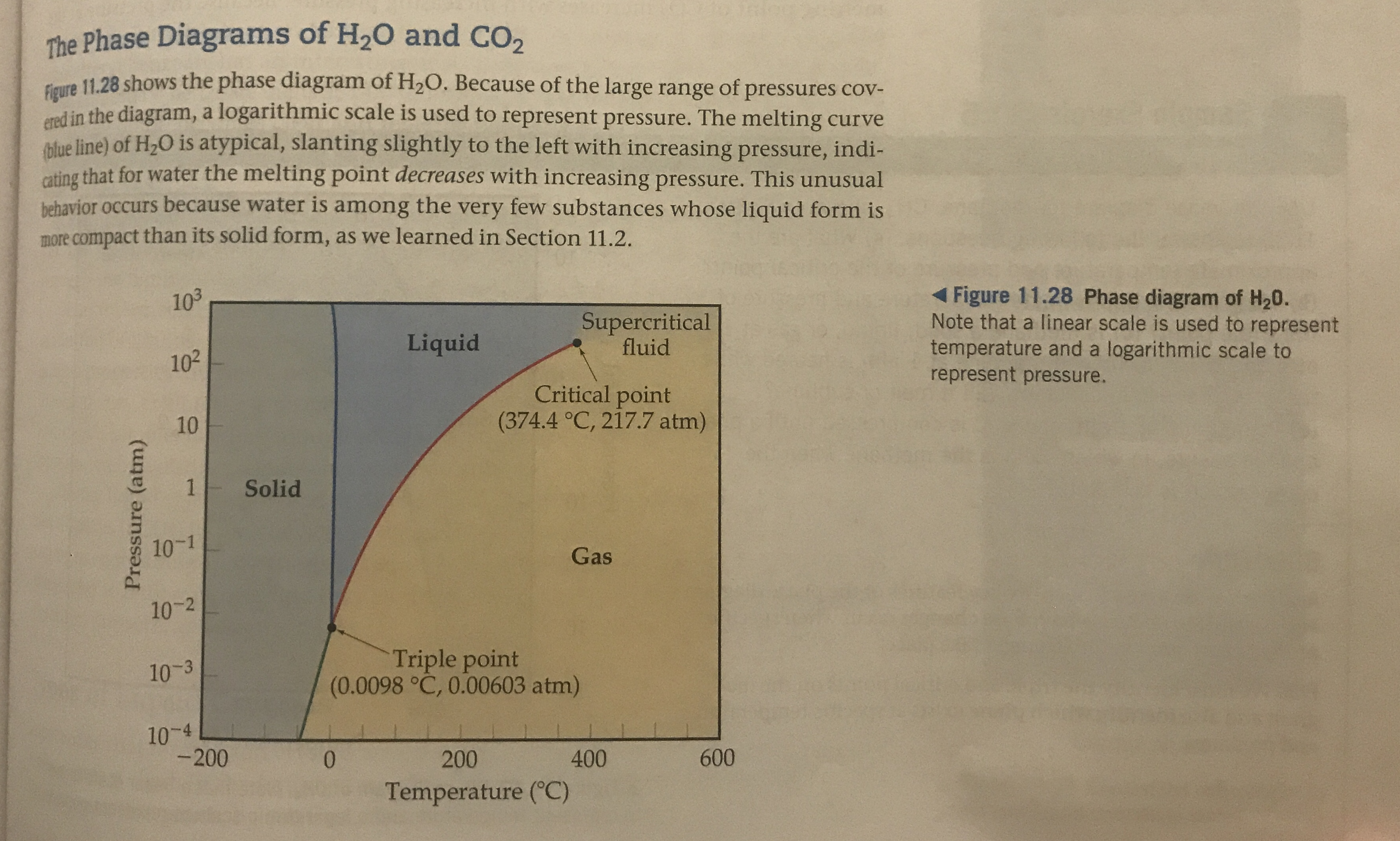 The Phase Diagrams of H20 and CO2 Figure 11.28 shows the phase diagram of H2O. Because of the large range of pressures cov- red in the diagram, a logarithmic scale is used to represent pressure. The melting curve lue line) of H2O is atypical, slanting slightly to the left with increasing pressure, indi- cating that for water the melting point decreases with increasing pressure. This unusual behavior occurs because water is among the very few substances whose liquid form is more compact than its solid form, as we learned in Section 11.2. Figure 11.28 Phase diagram of H20. Note that a linear scale is used to represent temperature and a logarithmic scale to represent pressure. 103 Supercritical fluid Liquid 102 Critical point (374.4 °C, 217.7 atm) 10 1 Solid 10-1 Gas 10-2 Triple point (0.0098 °C, 0.00603 atm) 10-3 10-4 -200 600 400 200 0 Temperature (C) Pressure (atm)