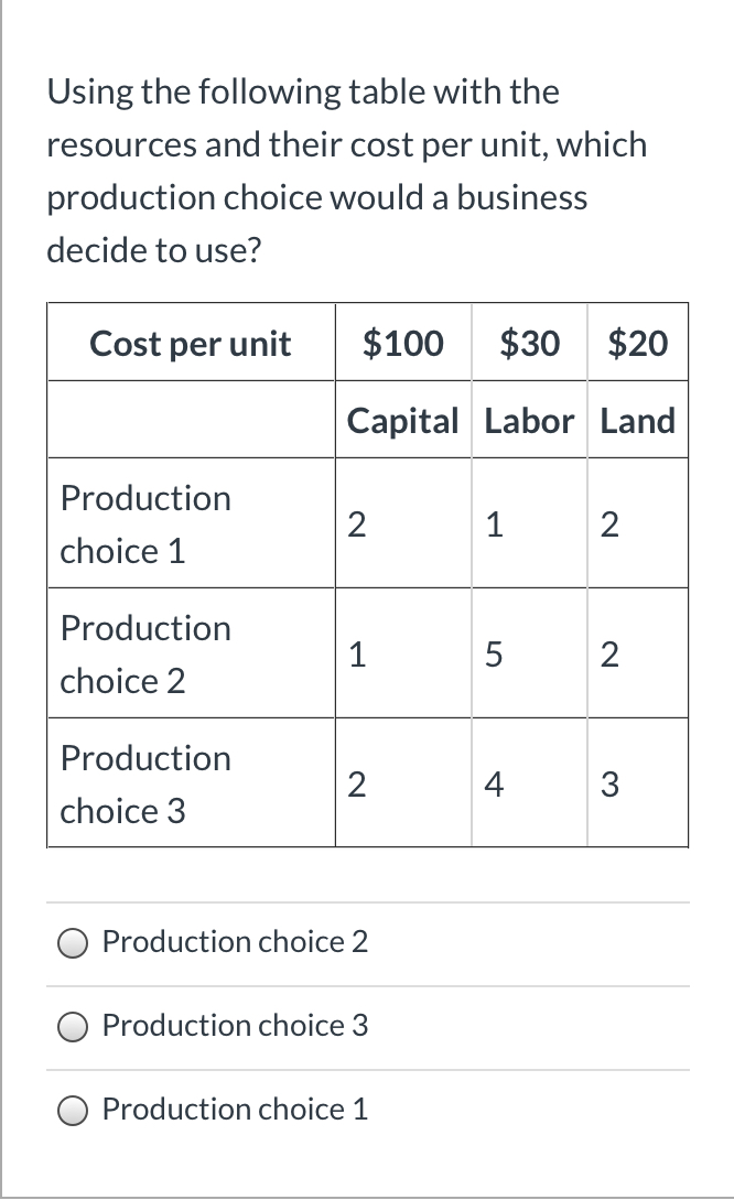 Using the following table with the resources and their cost per unit, which production choice would a business decide to use? $100 $30 $20 Cost per unit Capital Labor Land Production 2 1 2 choice 1 Production 1 5 2 choice 2 Production 2 4 3 choice 3 Production choice 2 Production choice 3 Production choice 1 LO