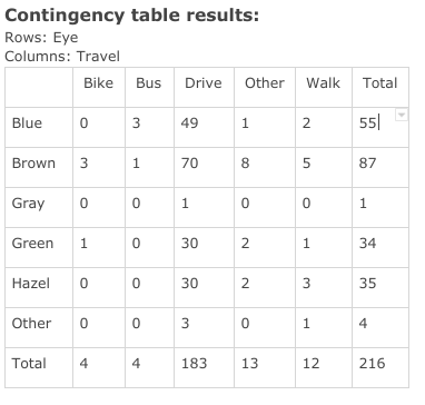 Contingency table results: Rows: Eye Columns: Travel Bike Other Walk Total Bus Drive 55 Blue 3 49 1 2 3 87 Brown 1 70 8 5 Gray 0 0 1 1 0 30 34 Green 1 2. 1 Hazel 30 35 2 Other 0 1 Total 4 4 183 13 12 216 Lс
