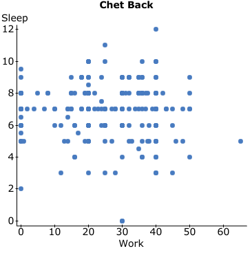 Chet Back Sleep 12t 10 8 6 4 2- 50 10 20 30 40 60 Work