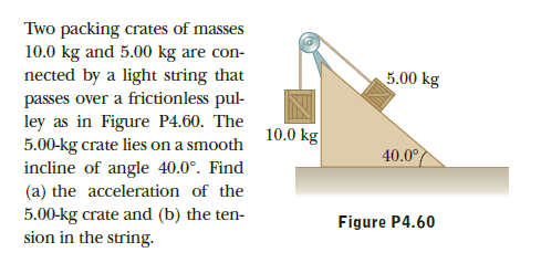 Two packing crates of masses 10.0 kg and 5.00 kg are con- nected by a light string that passes over a frictionless pul- ley as in Figure P4.60. The 5.00-kg crate lies on a smooth incline of angle 40.0°. Find (a) the acceleration of the 5.00-kg crate and (b) the ten- sion in the string. 5.00 kg 10.0 kg 40.0° Figure P4.60
