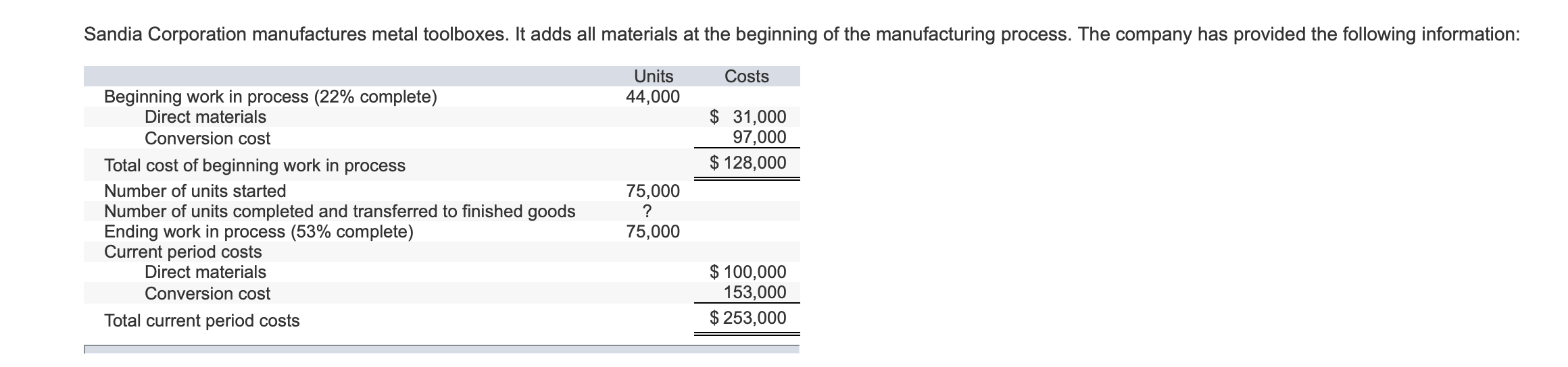 Sandia Corporation manufactures metal toolboxes. It adds all materials at the beginning of the manufacturing process. The company has provided the following information: Units Costs 44,000 Beginning work in process (22% complete) Direct materials $ 31,000 97,000 $128,000 Conversion cost Total cost of beginning work in process 75,000 ? Number of units started Number of units completed and transferred to finished goods Ending work in process (53% complete) Current period costs Direct materials 75,000 $100,000 153,000 $ 253,000 Conversion cost Total current period costs