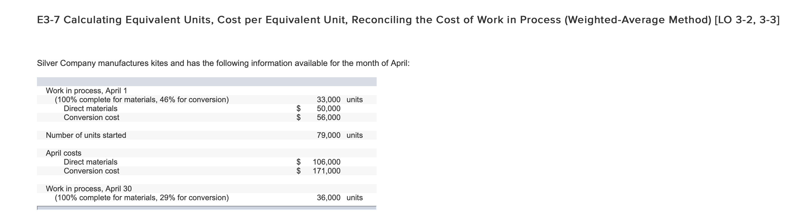 E3-7 Calculating Equivalent Units, Cost per Equivalent Unit, Reconciling the Cost of Work in Process (Weighted-Average Method) [LO 3-2, 3-3] Silver Company manufactures kites and has the following information available for the month of April: Work in process, April 1 (100% complete for materials, 46% for conversion) Direct materials 33,000 units 50,000 56,000 Conversion cost $ Number of units started 79,000 units April costs Direct materials 106,000 171,000 Conversion cost Work in process, April 30 (100% complete for materials, 29% for conversion) 36,000 units EA CA
