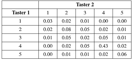 Taster 2 Taster 1 1 2 4 0.00 0.00 0.01 1 0.03 0.02 2 0.02 0.08 0.05 0.02 0.01 3 0.01 0.05 0.02 0.05 0.01 0.02 4 0.00 0.05 0.43 0.02 5 0.00 0.01 0.01 0.02 0.06