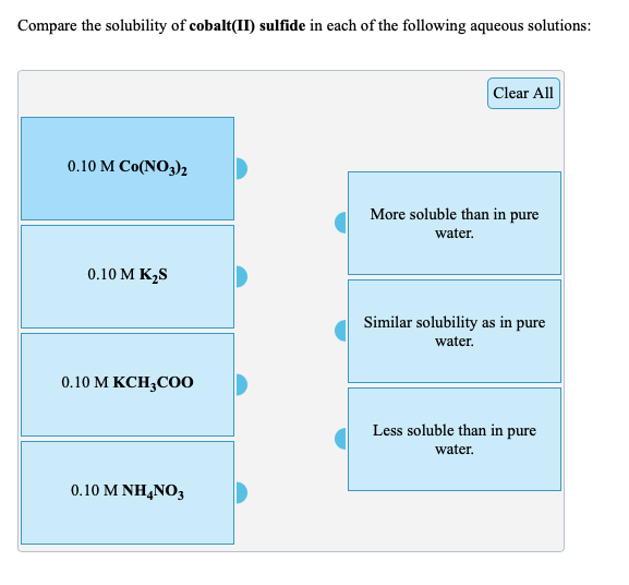 Compare the solubility of cobalt(II) sulfide in each of the following aqueous solutions: Clear All 0.10 M Co(NO3)2 More soluble than in pure water. 0.10 M K2S Similar solubility as in pure water. 0.10 M KCH;CO0 Less soluble than in pure water. 0.10 M NH4NO3