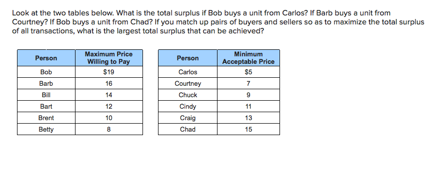 Look at the two tables below. What is the total surplus if Bob buys a unit from Carlos? If Barb buys a unit from Courtney? If Bob buys a unit from Chad? If you match up pairs of buyers and sellers so as to maximize the total surplus of all transactions, what is the largest total surplus that can be achieved? Maximum Price Minimum Person Person Willing to Pay Acceptable Price Bob $19 Carlos $5 Barb 16 Courtney 7 Bill 14 Chuck Bart 12 Cindy 11 Brent 10 Craig 13 Betty 8 Chad 15