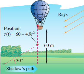 Rays Position: s(f) 60-4.912 60 m 30° Shadow's path