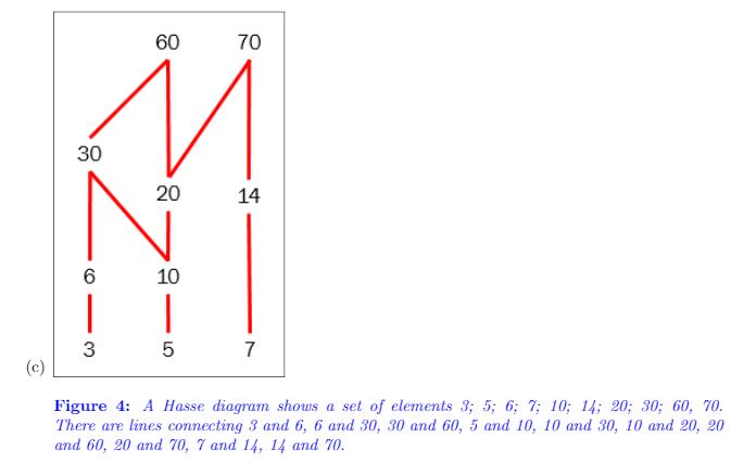 Answered 60 70 30 20 14 6 10 3 5 7 Figure 4 A Bartleby