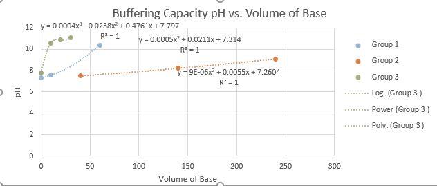 Buffering Capacity pH vs. Volume of Base 12 y 0.0004x3-0.0238x2+ 0.4761x+ 7.797 R2 1 y 0.0005x0.0211x +7.314 Group 1 10 R 1 Group 2 8 y=9E - 06x 2 + 0.0055x+ 7.2604 R2 1 Group 3 O 6 Log. (Group 3) Power (Group 3) 4 Poly. (Group 3) 0 0 50 100 150 200 250 300 Volume of Base