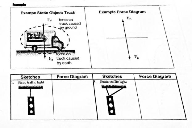 Bample Example Force Diagram Exampe Static Object: Truck FN force on truck caused FN py ground Pick-Up force on F truck caused by earth Force Diagram Force Diagram Sketches Sketches 3. Static traffic light Static traffic light 1.