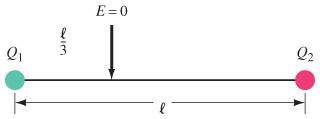 E =0 Q2