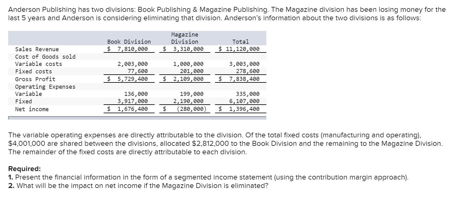 Anderson Publishing has two divisions: Book Publishing & Magazine Publishing. The Magazine division has been losing money for the last 5 years and Anderson is considering eliminating that division. Anderson's information about the two divisions is as follows: Magazine Division Total Book Division $ 7,810,000 $ 3,310,000 $11,120,e00 Sales Revenue Cost of Goods sold Variable costs Fixed costs 3,003,000 278,600 2,003,000 77,600 $ 5,729,400 1,000,000 201,eee 2,109,e0e Gross Profit Operating Expenses Variable $ 7,838,400 136,000 3,917,000 $ 1,676,400 199,000 2,190,000 $ 335,000 6,107,000 $ 1,396,400 Fixed (280,eee) Net income The variable operating expenses are directly attributable to the division. Of the total fixed costs (manufacturing and operating), $4,001,000 are shared between the divisions, allocated $2,812,000 to the Book Division and the remaining to the Magazine Division The remainder of the fixed costs are directly attributable to each division. Required: 1. Present the financial information in the form of a segmented income statement (using the contribution margin approach). 2. What will be the impact on net income if the Magazine Division is eliminated?