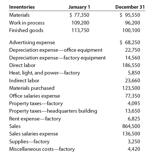 Inventories December 31 January 1 $ 77,350 $ 95,550 Materials Work in process Finished goods 109,200 96,200 113,750 100,100 $ 68,250 Advertising expense Depreciation expense-office equipment Depreciation expense-factory equipment 22,750 14,560 Direct labor 186,550 Heat, light, and power-factory 5,850 Indirect labor 23,660 Materials purchased 123,500 Office salaries expense 77,350 Property taxes-factory Property taxes-headquarters building Rent expense-factory 4,095 13,650 6,825 Sales 864,500 Sales salaries expense 136,500 Supplies-factory Miscellaneous costs-factory 3,250 4,420