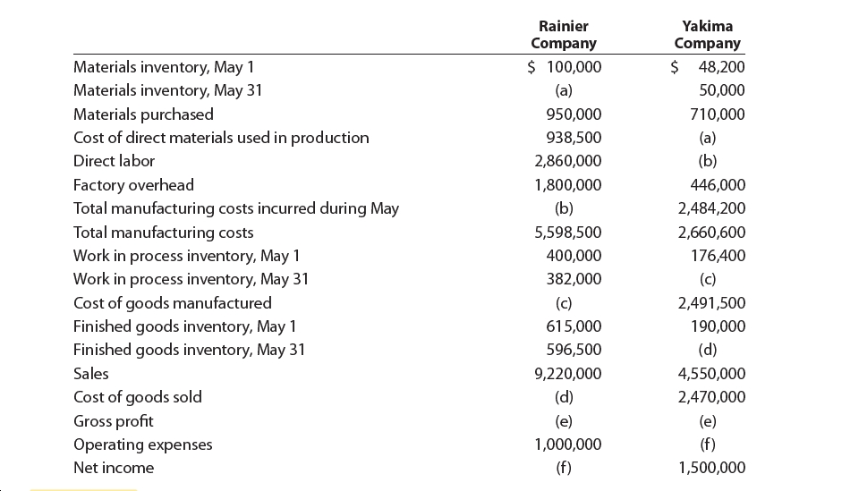 Rainier Yakima Company Company $ 100,000 $ 48,200 Materials inventory, May 1 Materials inventory, May 31 Materials purchased Cost of direct materials used in production (a) 50,000 710,000 950,000 938,500 (a) Direct labor 2,860,000 (b) Factory overhead Total manufacturing costs incurred during May Total manufacturing costs 446,000 1,800,000 (b) 2,484,200 5,598,500 2,660,600 Work in process inventory, May 1 Work in process inventory, May 31 Cost of goods manufactured Finished goods inventory, May 1 Finished goods inventory, May 31 176,400 400,000 382,000 (c) (c) 2,491,500 615,000 190,000 596,500 (d) Sales 9,220,000 4,550,000 (d) Cost of goods sold Gross profit Operating expenses 2,470,000 (e) (e) (f) 1,000,000 (f) Net income 1,500,000