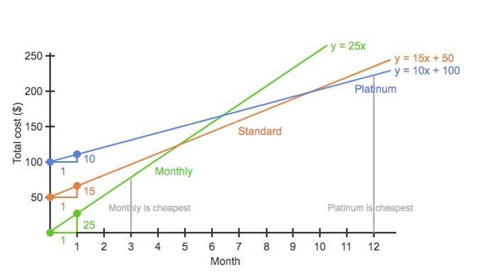 y 25x y 15x +50 y 10x + 100 250 200 Platinum 150 Standard 100 10 Monthly 15 50 Monthly is cheapest Platinum is cheapest 25 + + 2 3 4 9. 10 11 12 Month Total cost ($)