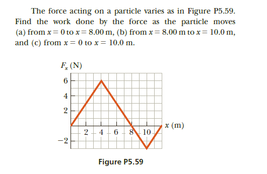The force acting on a particle varies as in Figure P5.59. Find the work done by the force as the particle moves (a) from x = 0 to x= 8.00 m, (b) from x = 8.00 m to x= 10.0 m, and (c) from x = 0 to x = 10.0 m. F, (N) 4 x (m) 10. 2 - 4 - 6 -2 Figure P5.59 2.