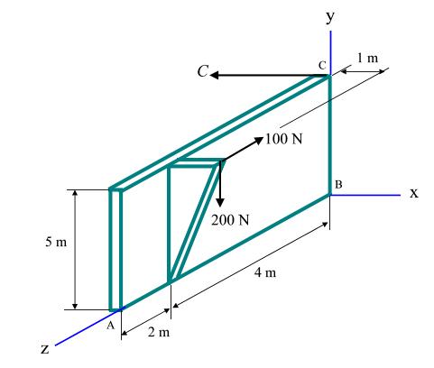 У C+ 100 N X. 200 N 5 m 4 m
