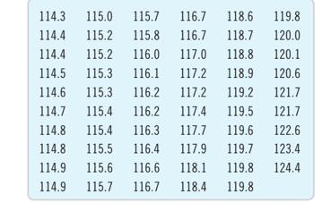 114.3 115.0 115.7 116.7 118.6 119.8 114.4 115.2 115.8 116.7 118.7 120.0 114.4 115.2 116.0 117.0 118.8 120.1 114.5 115.3 116.1 117.2 118.9 120.6 114.6 115.3 116.2 117.2 119.2 121.7 114.7 115.4 116.2 117.4 119.5 121.7 114.8 115.4 116.3 117.7 119.6 122.6 114.8 115.5 116.4 117.9 119.7 123.4 114.9 115.6 116.6 118.1 119.8 124.4 114.9 115.7 116.7 118.4 119.8