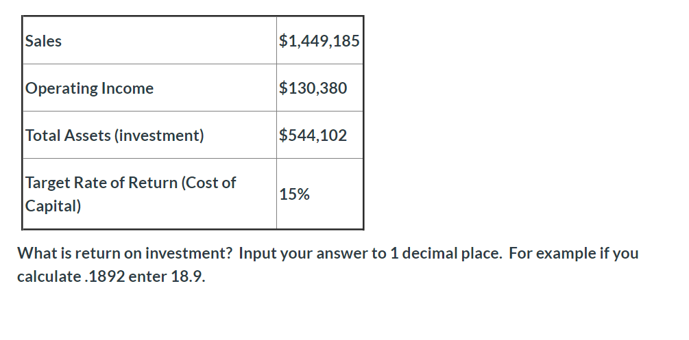 $1,449,185 Sales $130,380 Operating Income Total Assets (investment) $544,102 Target Rate of Return (Cost of 15% Capital) What is return on investment? Input your answer to 1 decimal place. For example if you calculate.1892 enter 18.9.