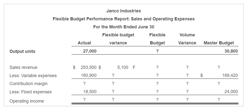 What is the difference between a flexible budget and an actual budget?